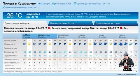 Погода в долинской кировоградской области на месяц октябрь